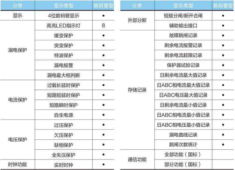 重合闸功能列表